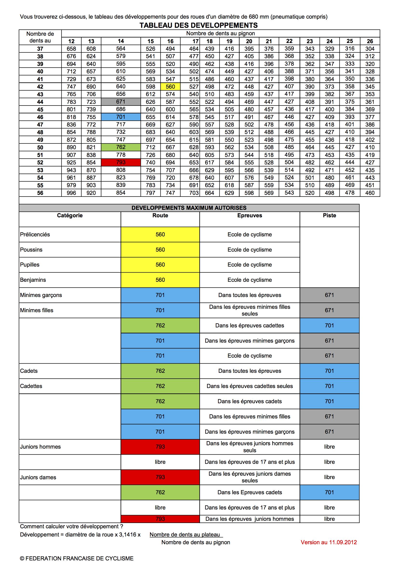 Tableau-des-developpements-11-09-2012